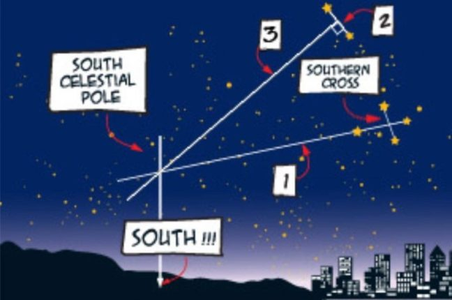 Southern Cross - finding South